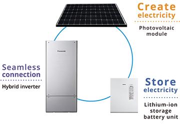 تولید، ذخیره و استفاده از انرژی