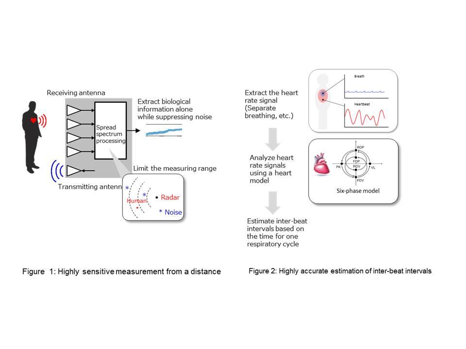 همکاری دانشگاه کیوتو و پاناسونیک در توسعه فناوری جدید سنجش از راه دور