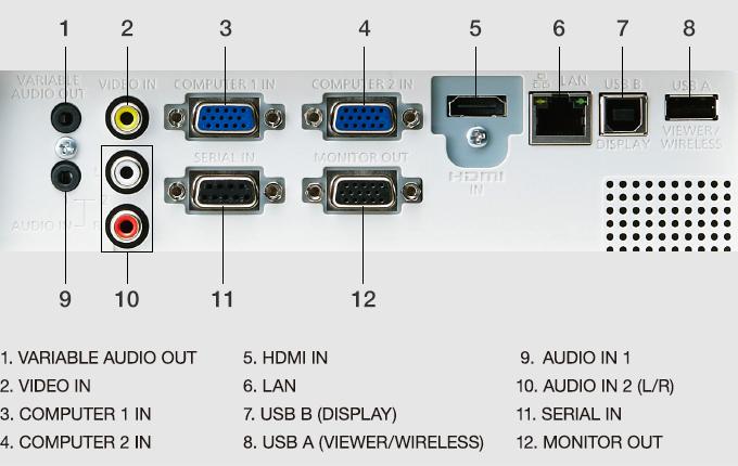 تصویر پورت های پروژکتور مدل PT-LB425وLB385