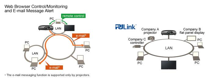 مانیتورینگ و کنترل از راه دور از طریق LAN