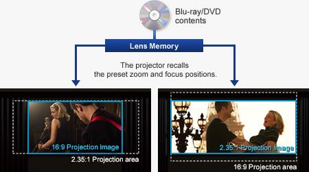 حافظه لنز هوشمند با قابلیت تشخیص خودکار