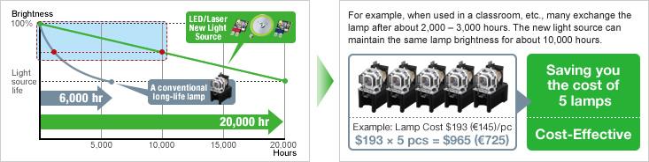 بدون لامپ/بدون فيلتر
