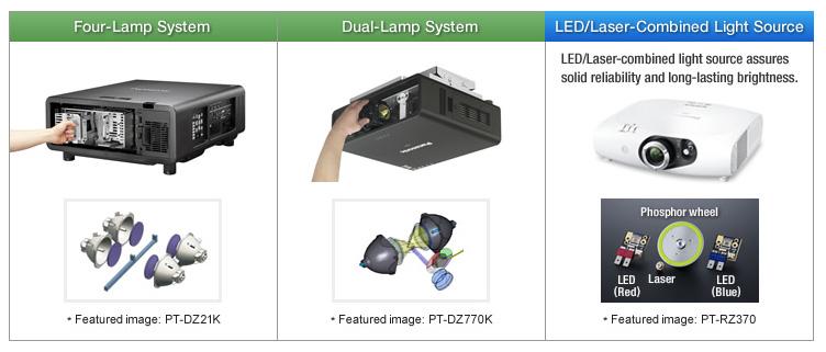 منبع نور ترکیبی LED/Laser