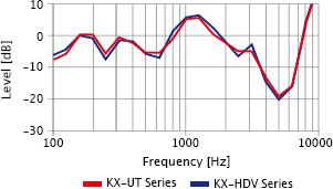 فرکانس صدای با کیفیت
