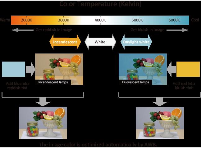 بهینه کردن رنگ های غیر واقعی (AWB)